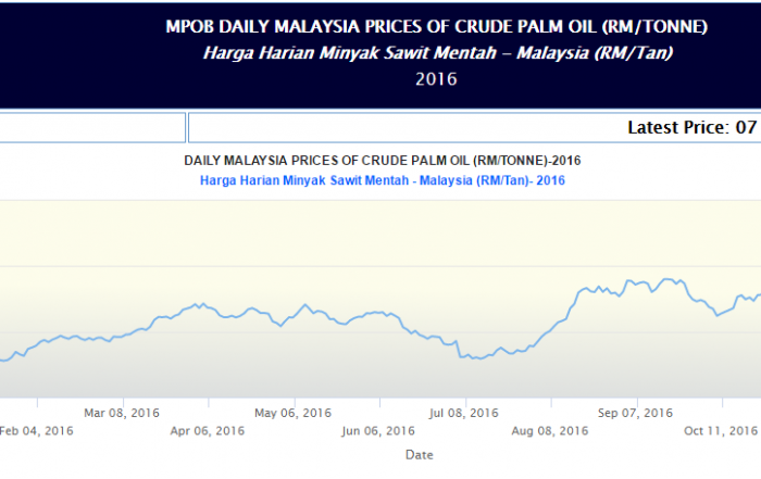 Palm Oil News - Daily Price CPO